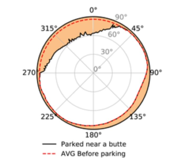 The research team created a sky map to illustrate the effect of the butte on radiation exposure. It shows the panoramic sky visibility for RAD as a function of the 360° of azimuth angle (0° for North). The orange shaded area shows the zenith angle of obstructed view during the rover's 13-sol parking spot. The non-shaded areas show how surface particles can reach RAD directly. Credit: Jingnan et al, 2021.
