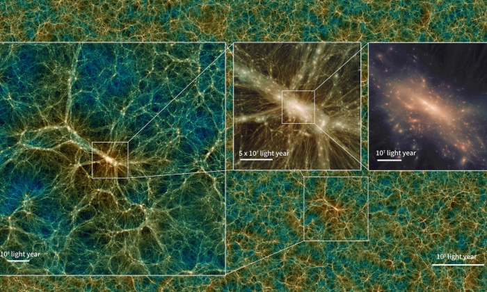 Dark matter distributions from the simulations at different scales. (Ishiyama et. al, MNRAS, 2021)