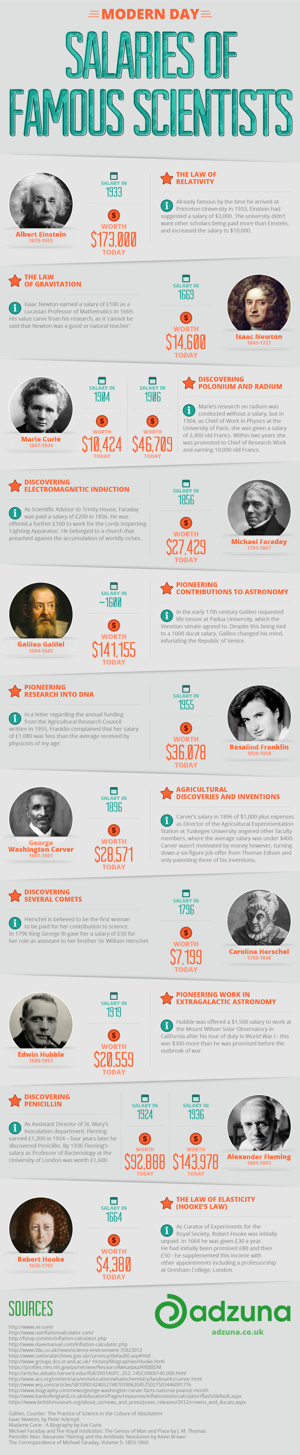 Modern Day Salaries of Famous Scientists from History dollar 1-01
