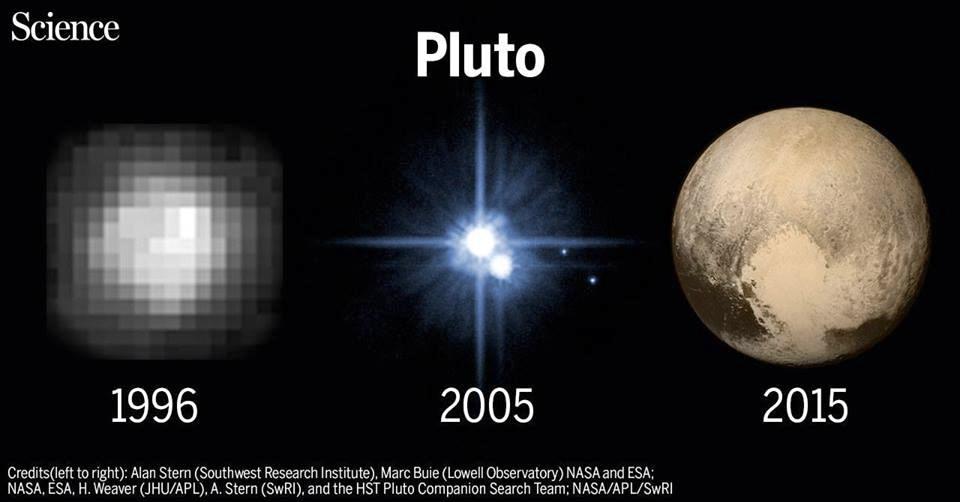 Pluto comparison