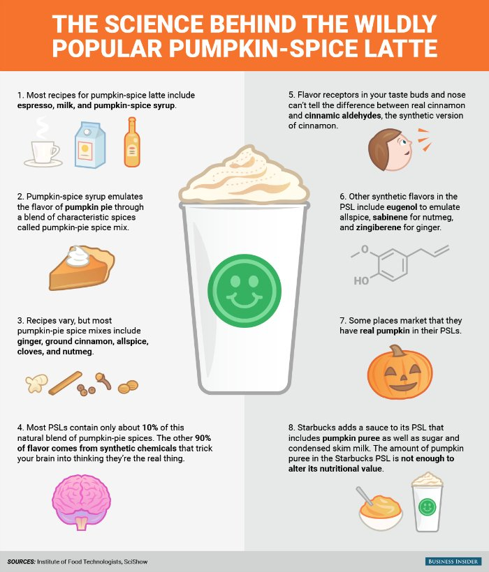 This Infographic Explains The Science Of Why Pumpkin Spice