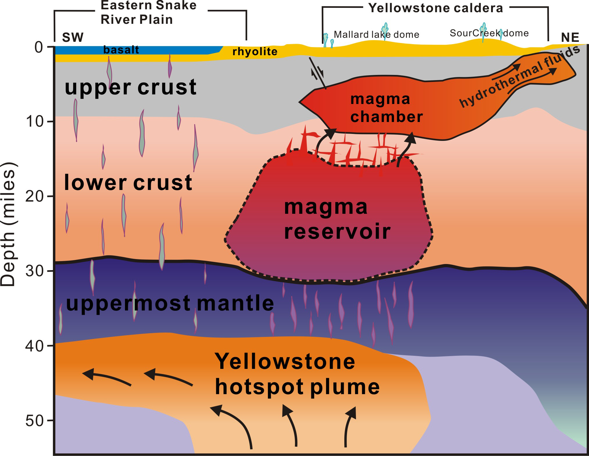YellowstoneMagma