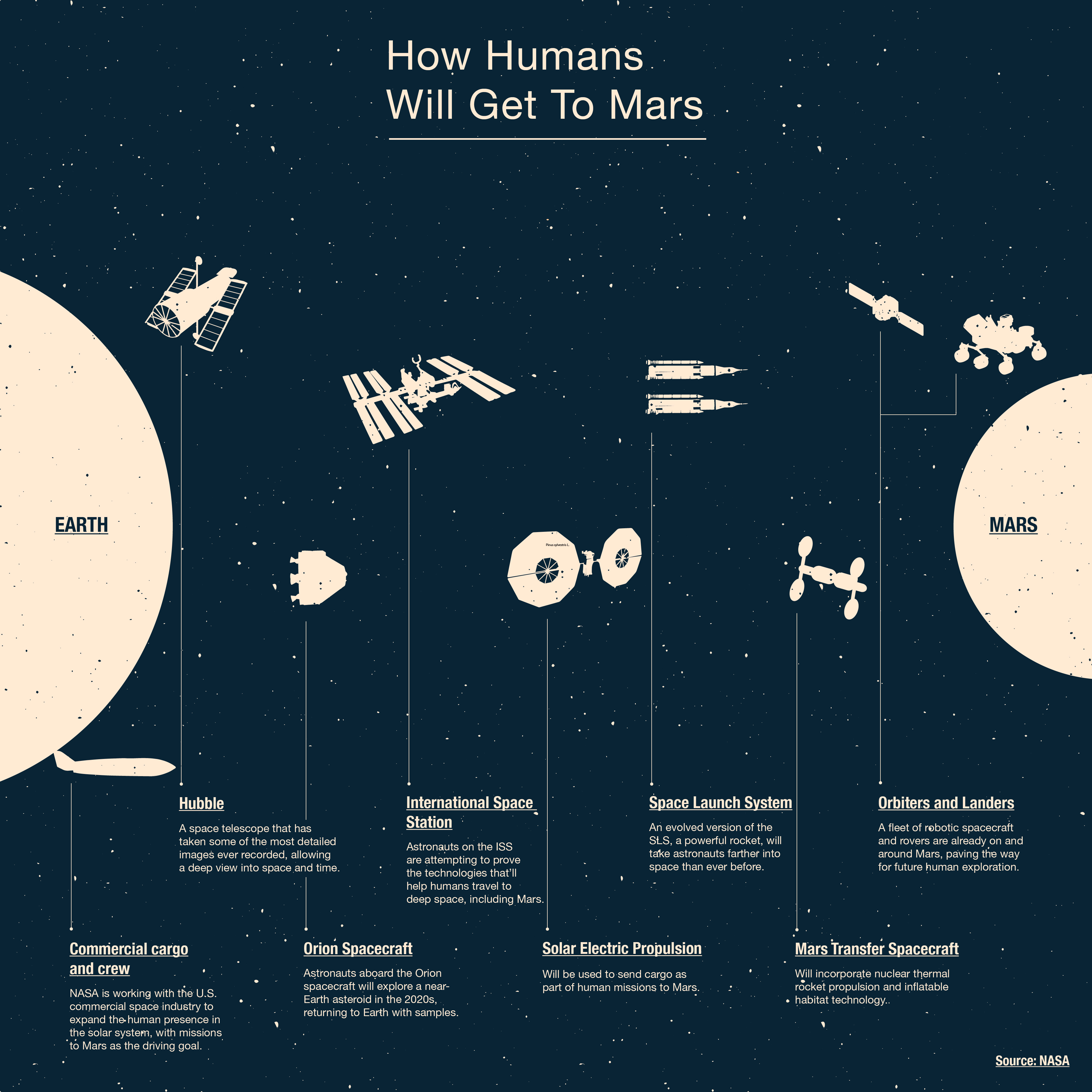 This Infographic Shows All The Space Technology Needed To Get Humans