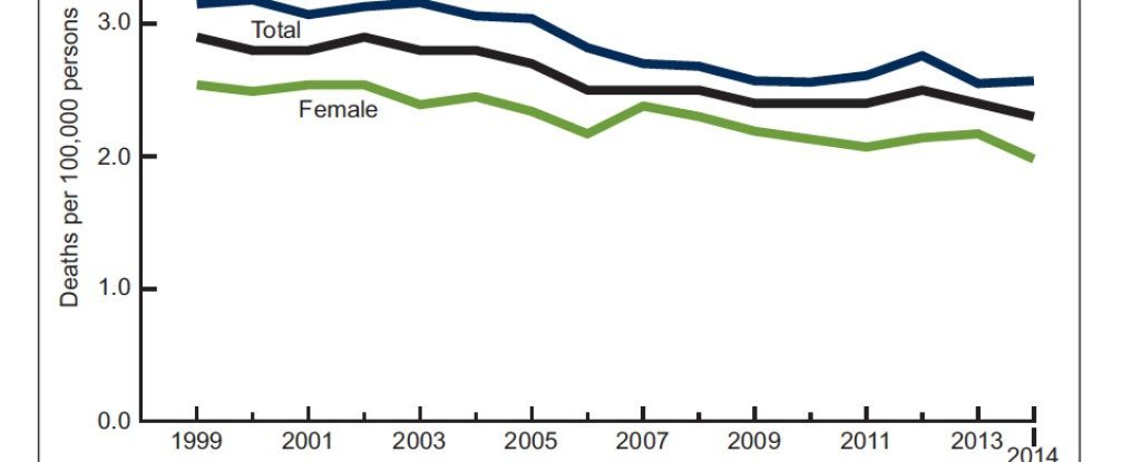 Cancer rates among two key groups are declining