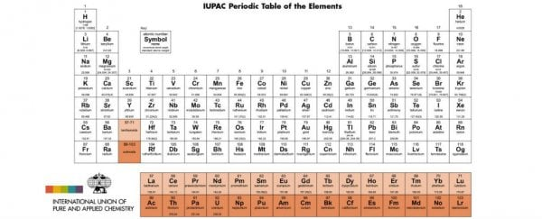 Its Official Your Periodic Table Is Now Obsolete