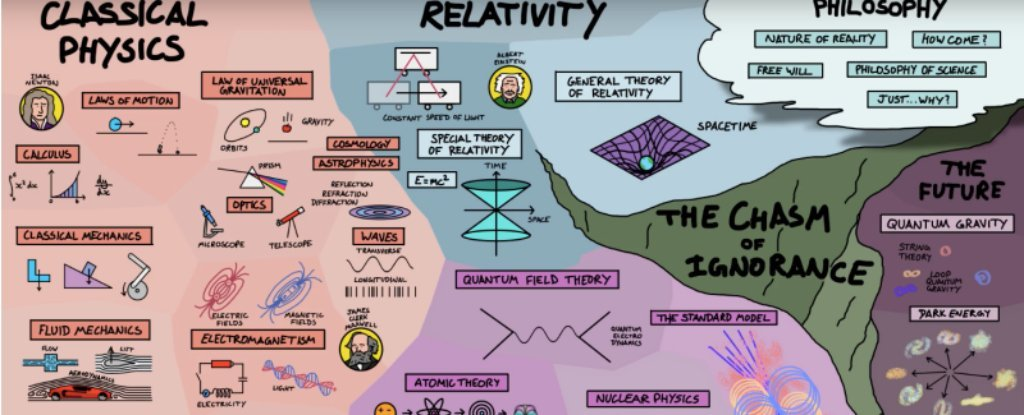 This Genius Map Explains How Everything in Physics Fits Together