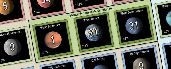 This exoplanet periodic table neatly classifies more than 3,700 distant worlds