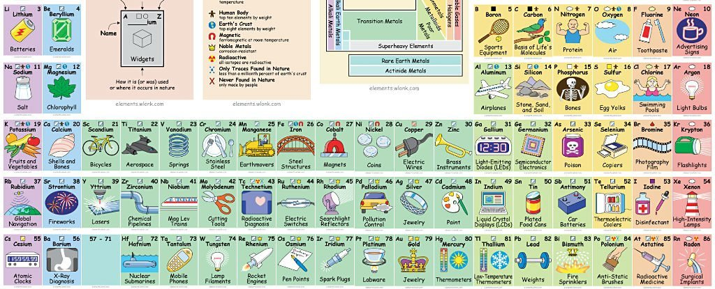 This awesome periodic table tells you how to actually use all this awesome periodic table tells you how to actually use all those elements urtaz Gallery