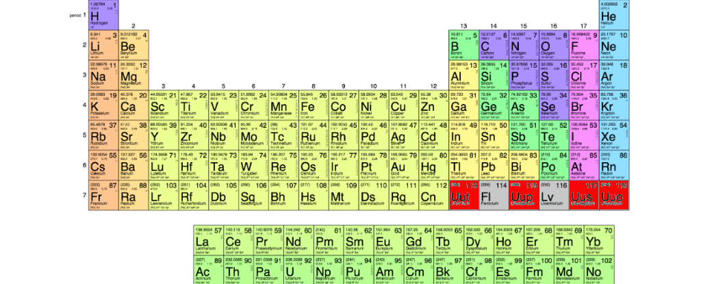 The race to find even more new elements for the periodic for 119 elements in periodic table