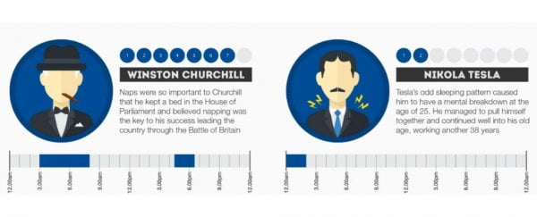 The Sleeping Habits Of The Rich The Powerful And The Genius Custom Sleeping Patterns