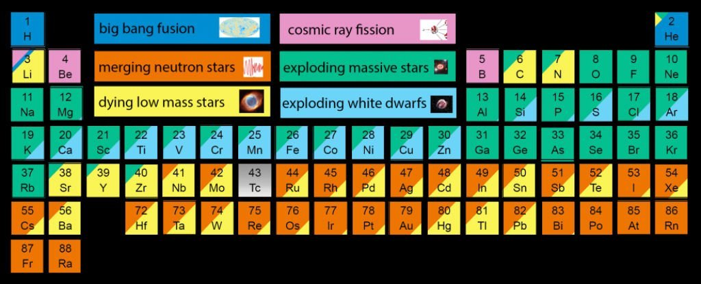 This awesome periodic table shows the origins of every atom in your body main article image urtaz Gallery