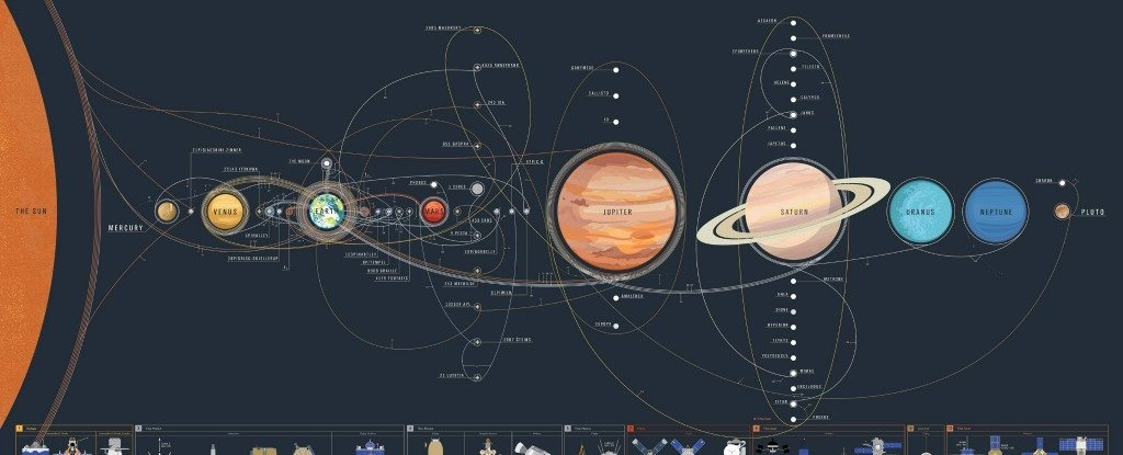 http://www.sciencealert.com/this-glorious-map-helps-you-keep-track-of-every-space-mission-in-the-solar-system
