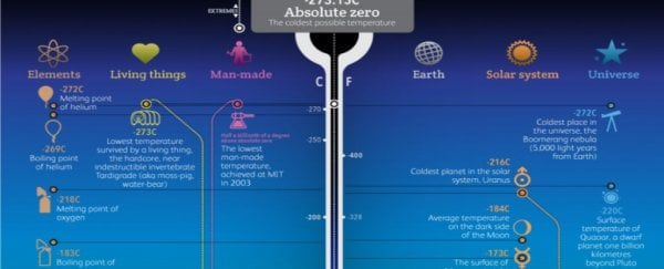 These are the hottest and coldest temperatures in the Universe, according to conventional physics