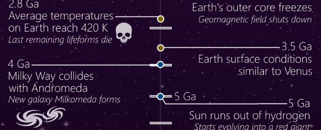 This Timeline Shows The Entire History Of The Universe