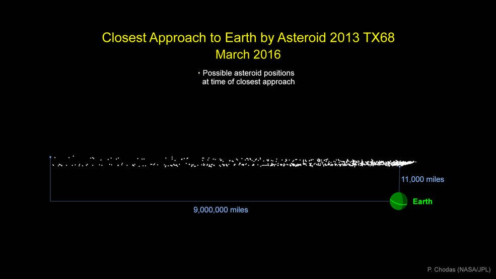asteroid 2013tx68 graphic