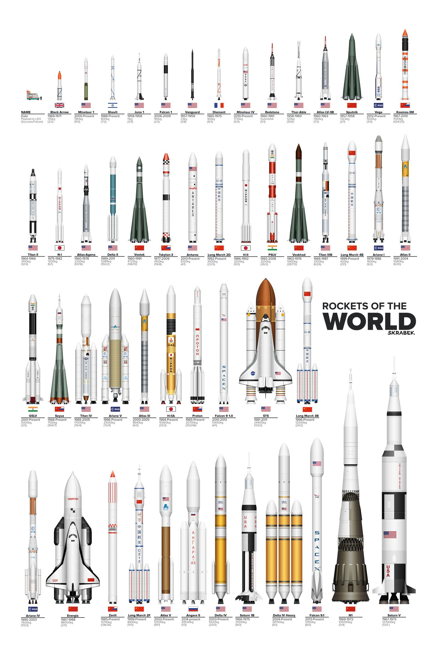 Here Are All The Rockets of The World to Scale
