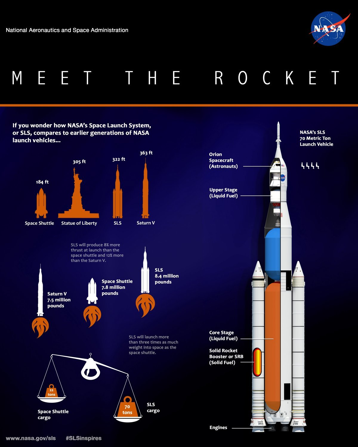 and-heres-how-the-sls-compares-to-its-predecessors