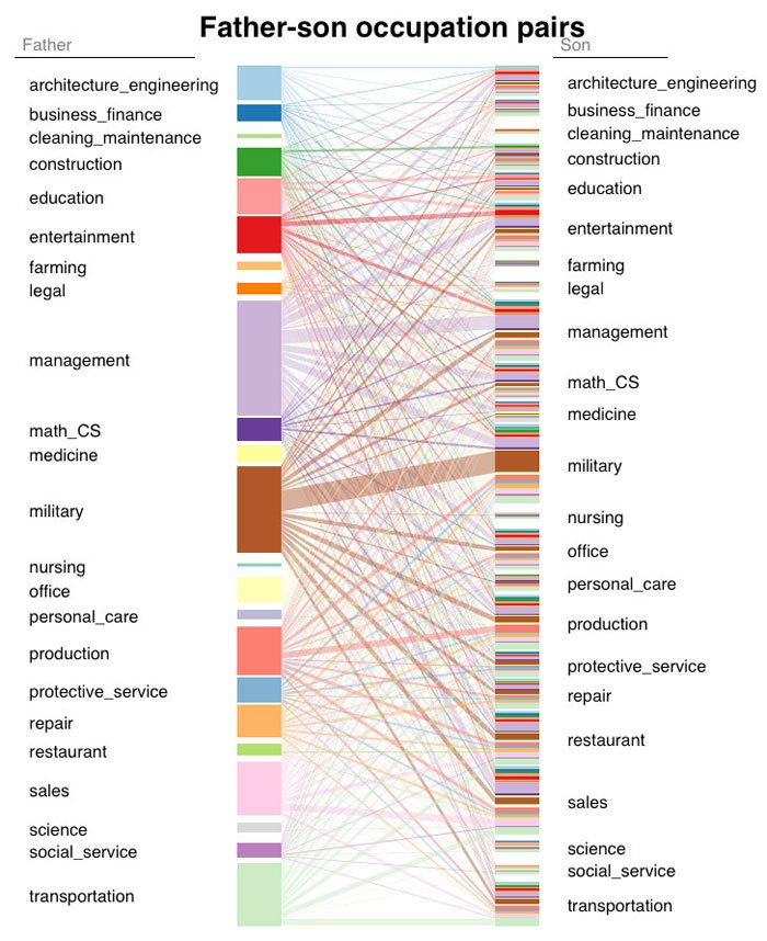 This Interactive Graph Shows How Your Parents Career Choices End Up