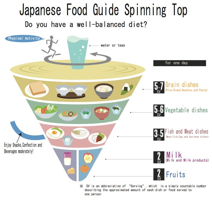 food-guide