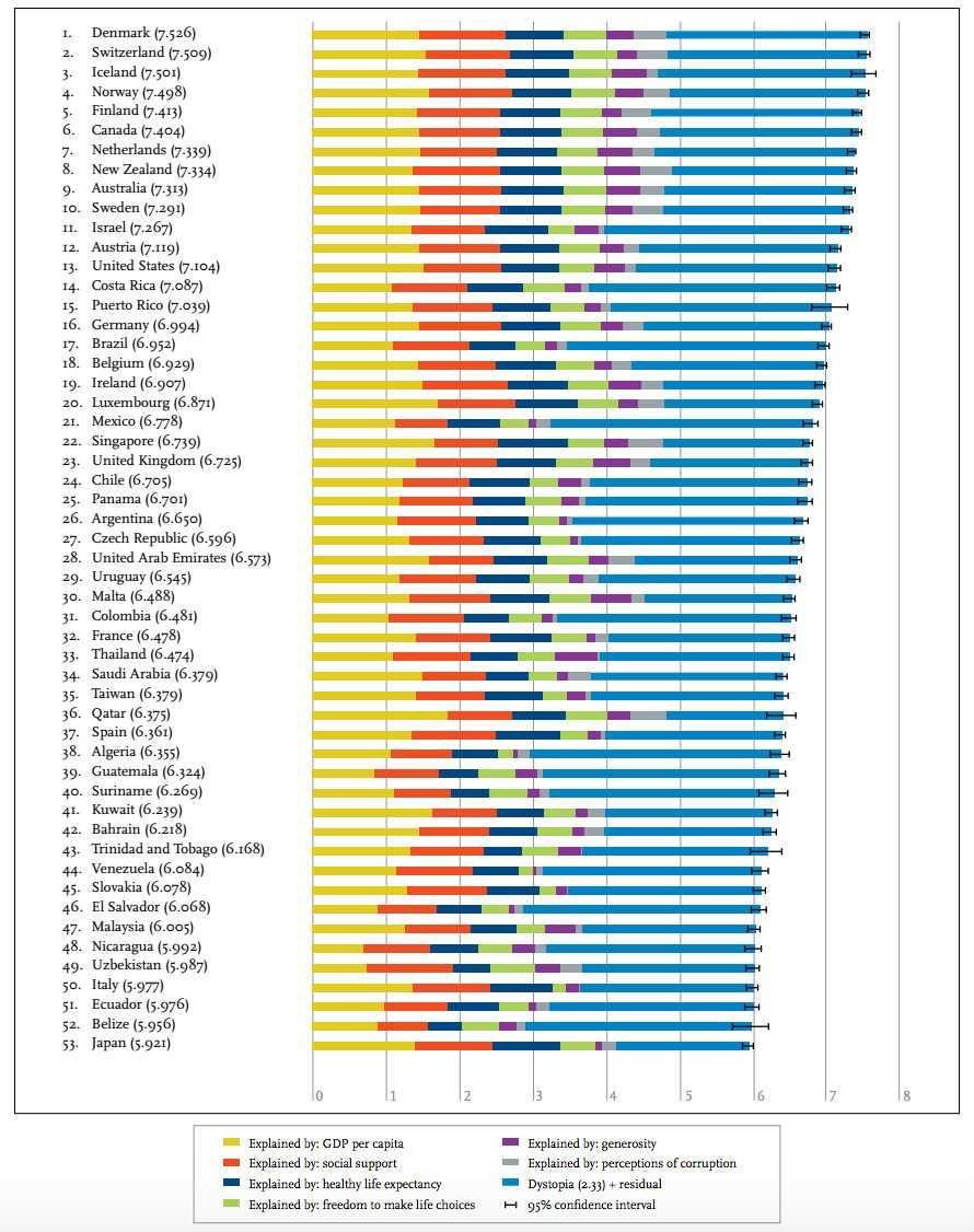 happiness-rankings