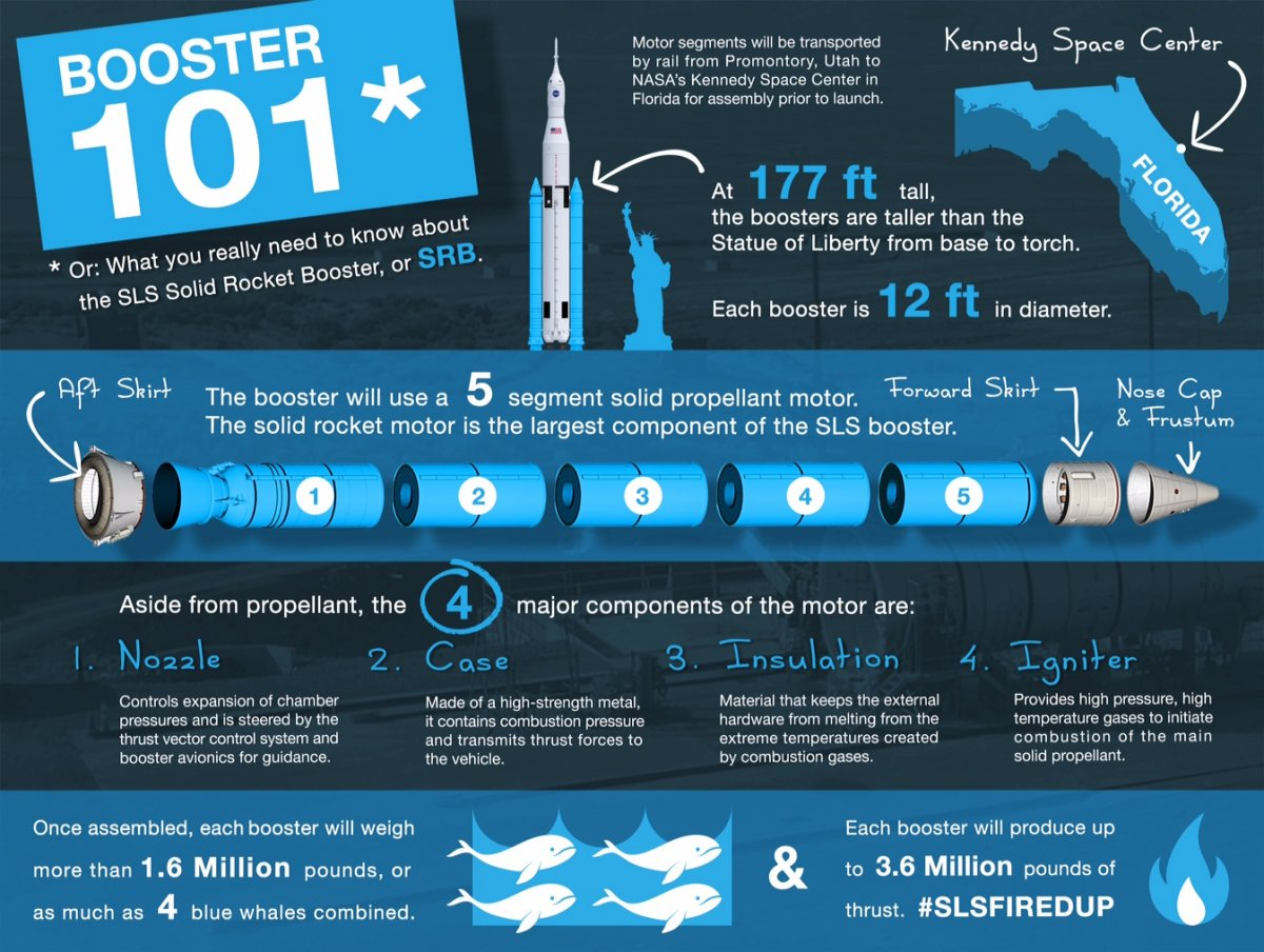 learn-about-the-work-horses-of-the-rocket-the-two-rocket-boosters-on-either-end-highlighted-in-blue-each-are-taller-than-the-statue-of-liberty