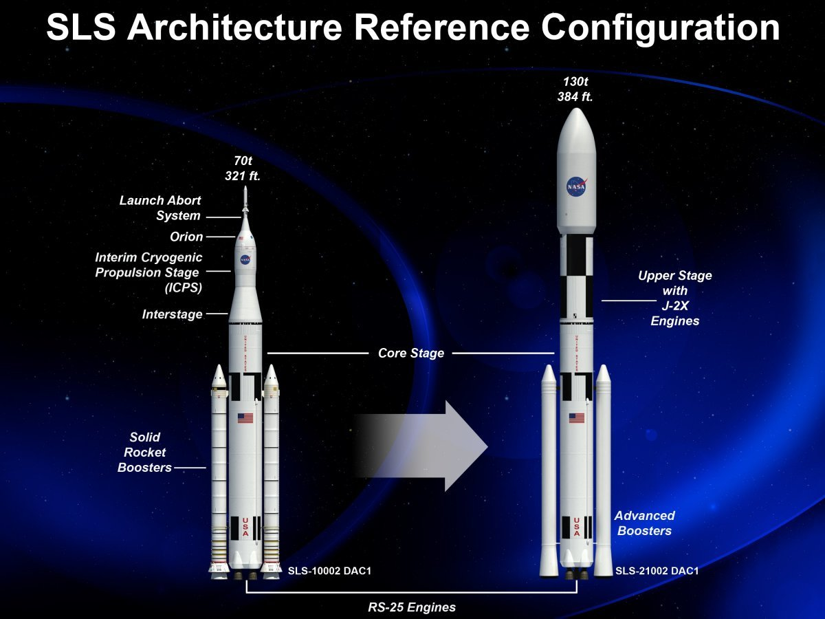 the-first-version-of-sls-called-70t-shown-on-left-will-carry-over-150000-pounds-to-space-over-time-nasa-will-upgrade-the-rocket-to-its-130t-version-on-right-capable-of-transporting-over-285000-pounds-to-deep-space