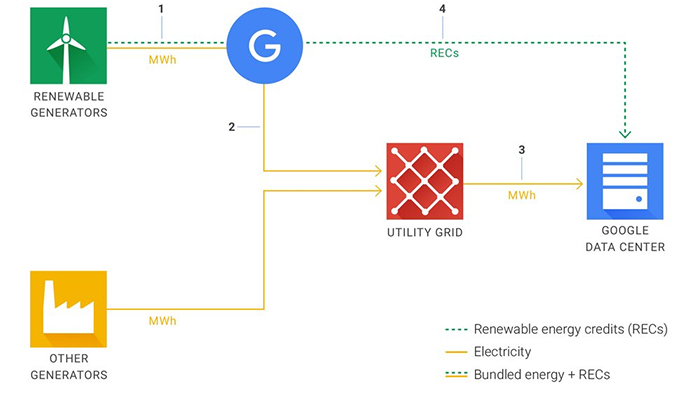 google-data-2