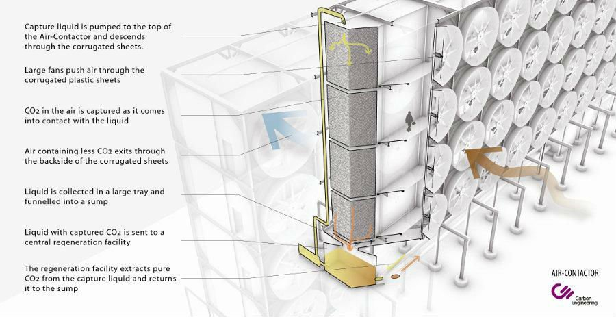 Fuel from the air : Scientists developing technology to turn Carbon Dioxide in the air into fuel