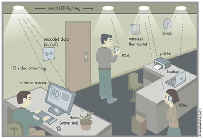 Li-Fi in an office