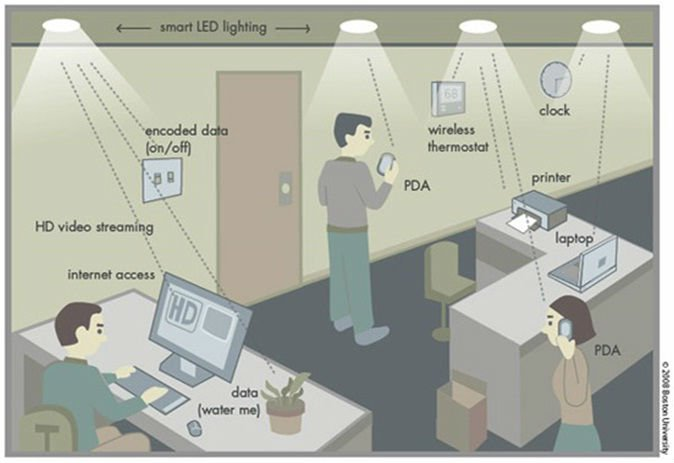 lifi environment