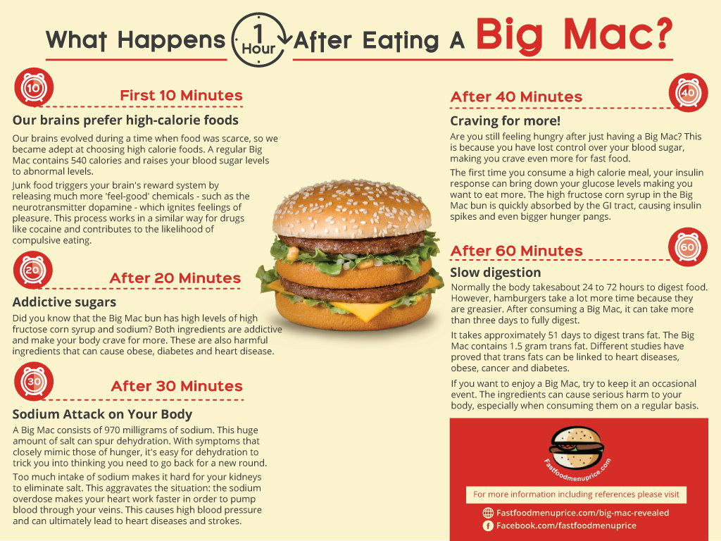 How Long Before Fast Food Goes Bad