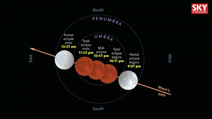 There's a rare supermoon total lunar eclipse happening ...