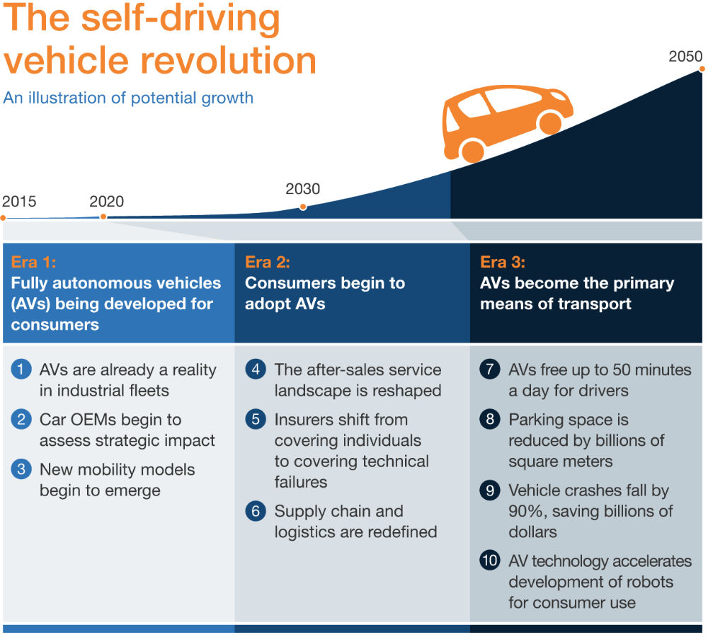 Self Driving Car Stats About Where They Are Sold