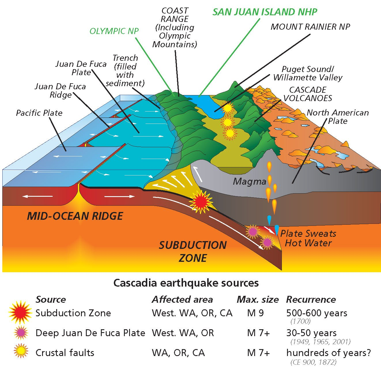 parks-plates cascadia subduction zone revised-01