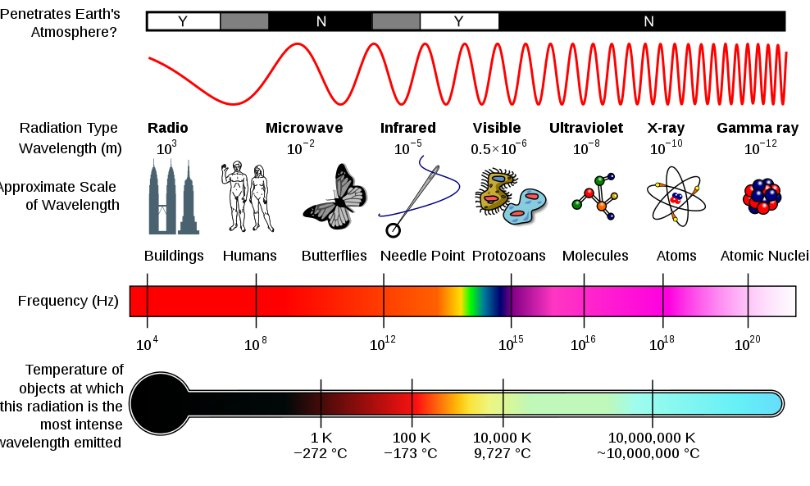 Explainer: What Is The Electromagnetic Spectrum?