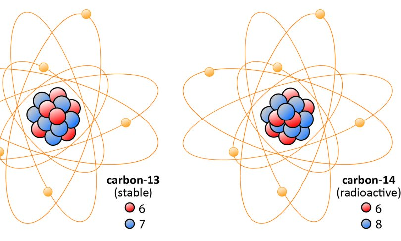 name an isotope involved in carbon dating Using relative and radiometric dating methods, geologists are able to answer the  question:  the atomic nucleus in c14 is unstable making the isotope  radioactive  name of method, age range of application, material dated,  methodology.