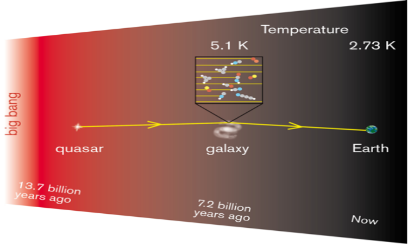 OnsalaSpaceObservatory_temperature_of_the_universe