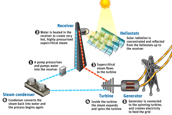 csiro_solar_steam_process